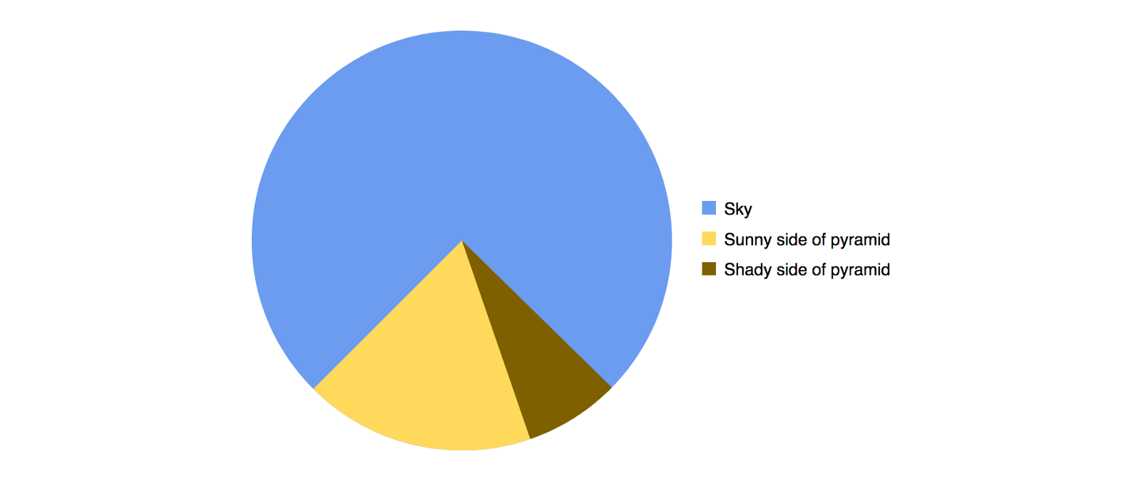 Do You Remember The Just Another Pie Chart Meme That Is Still Cycling On Web Well I Decided To Create A Css Version Be Fair Am Using S