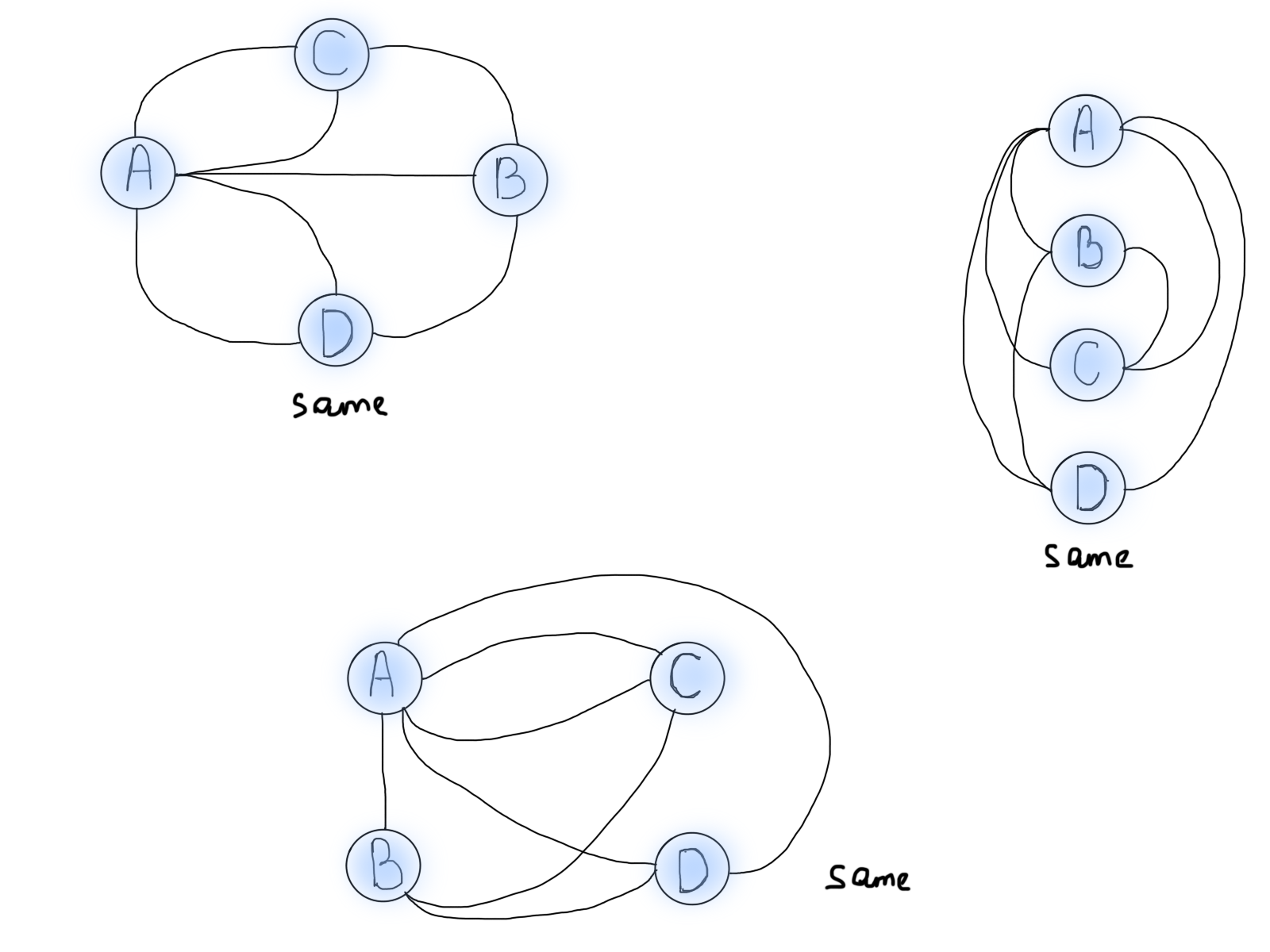 How To Think In Graphs An Illustrative Introduction Graph Theory Following Table Represents The Wiring Connections That Worked For Me Are All Various Representations Of Same Knigsberg Bridge Problem Shown Above