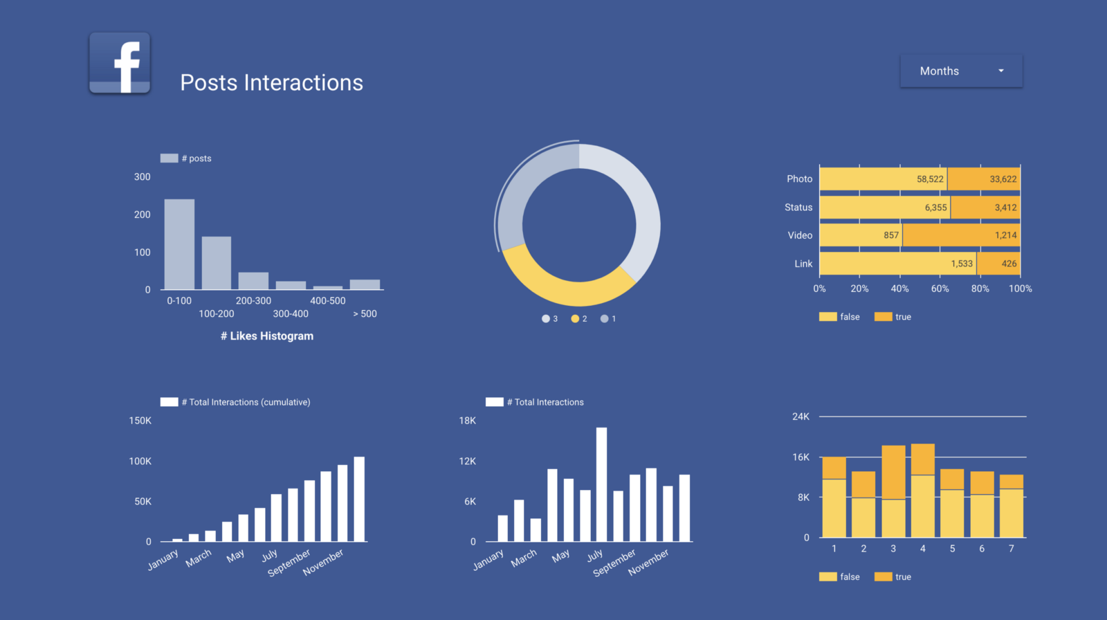 Visualize Your Data with Google Data Studio – Towards Data Science