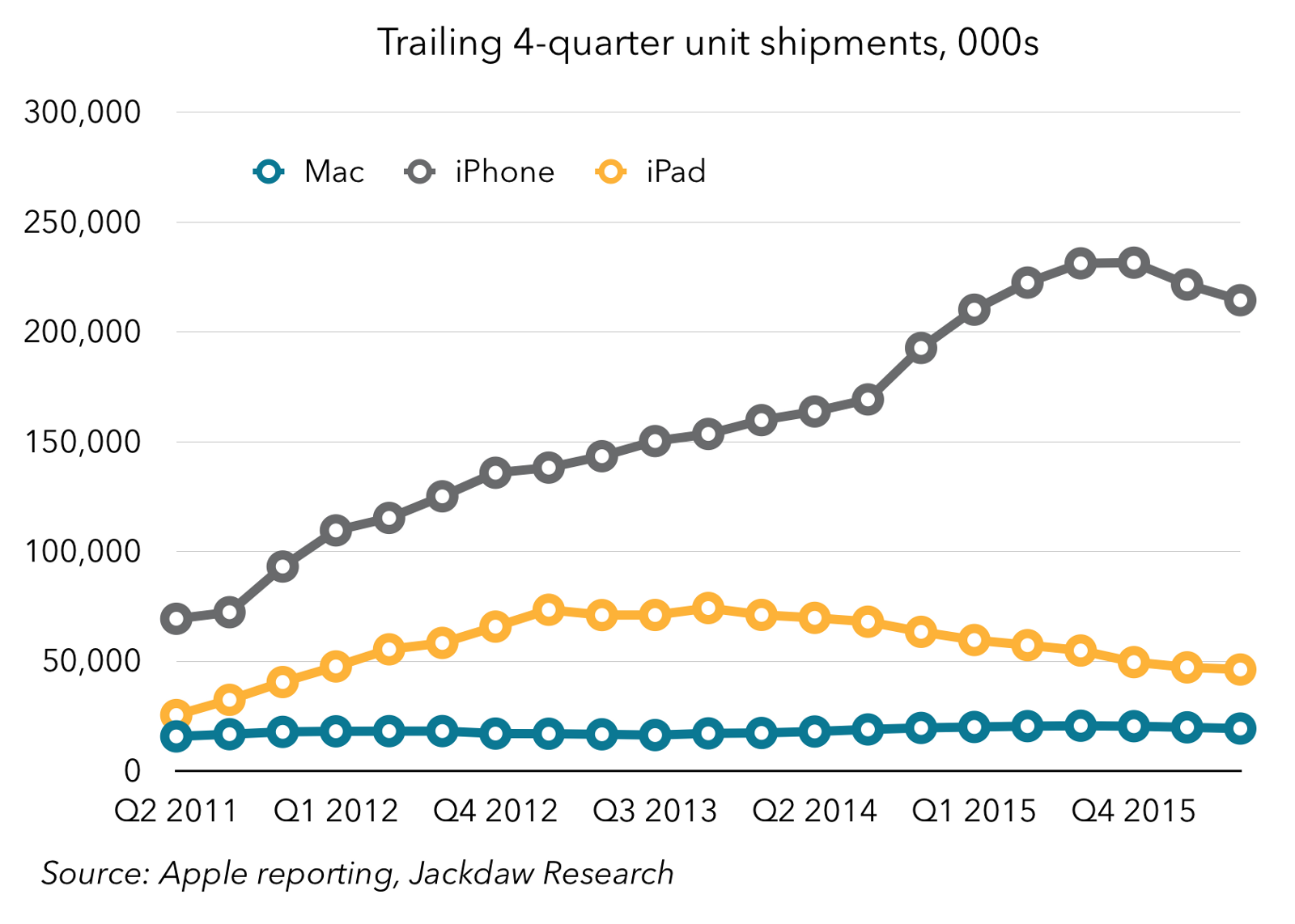 Again Were All Familiar With The Trajectory Of IPhone Sales Over Recent Years So Lets Be Brief Here Its Worth Noting That Tim Cooks Appointment
