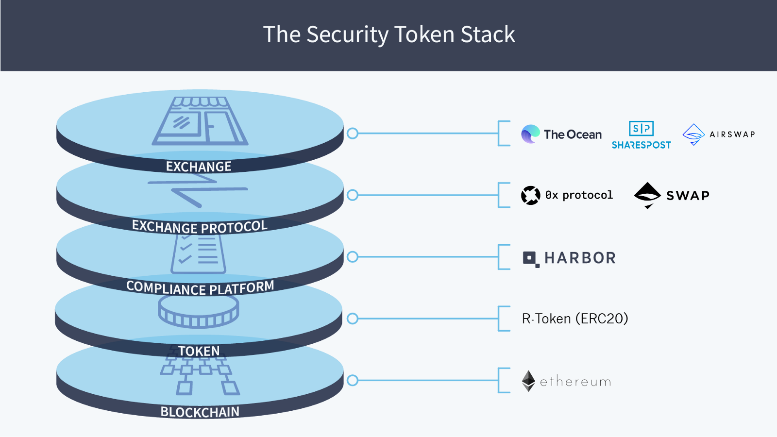 Defining The Security Token Stack Harbor Medium