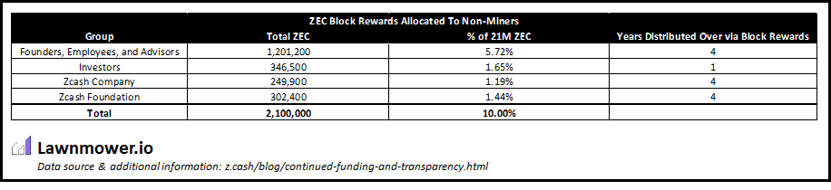 Incentives drive innovation examining zcashs block reward non miner block rewards source httpcoindeskthe structure and valuation of zcash vs bitcoin ccuart Image collections
