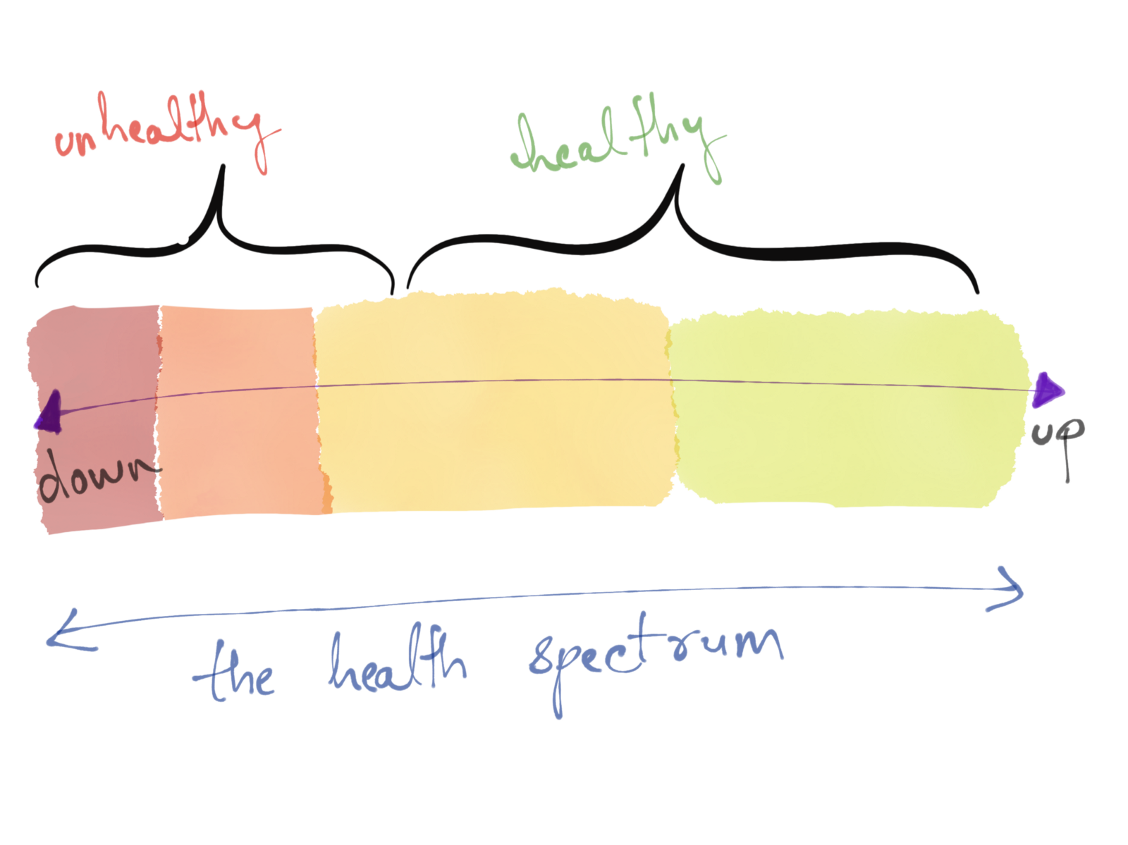 The Health Of A Process Is Spectrum What Were Really Interested In Quality Service Such As How Long It Takes For To Return