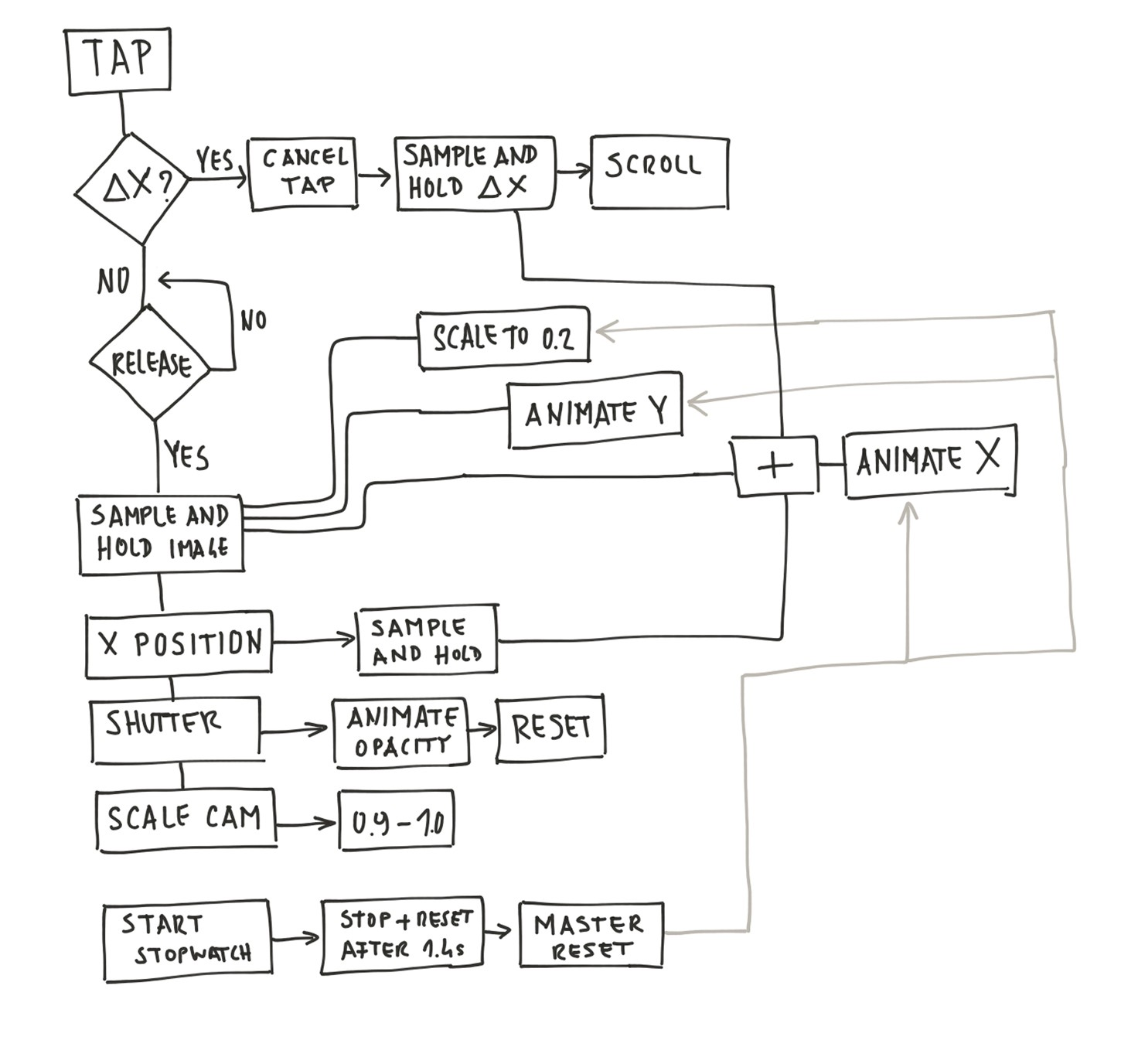 Facebook camera prototypr i tried to plot out a basic logic flow chart so i get a better overview of what happens first whats after that and how do i restart the flow nvjuhfo Image collections