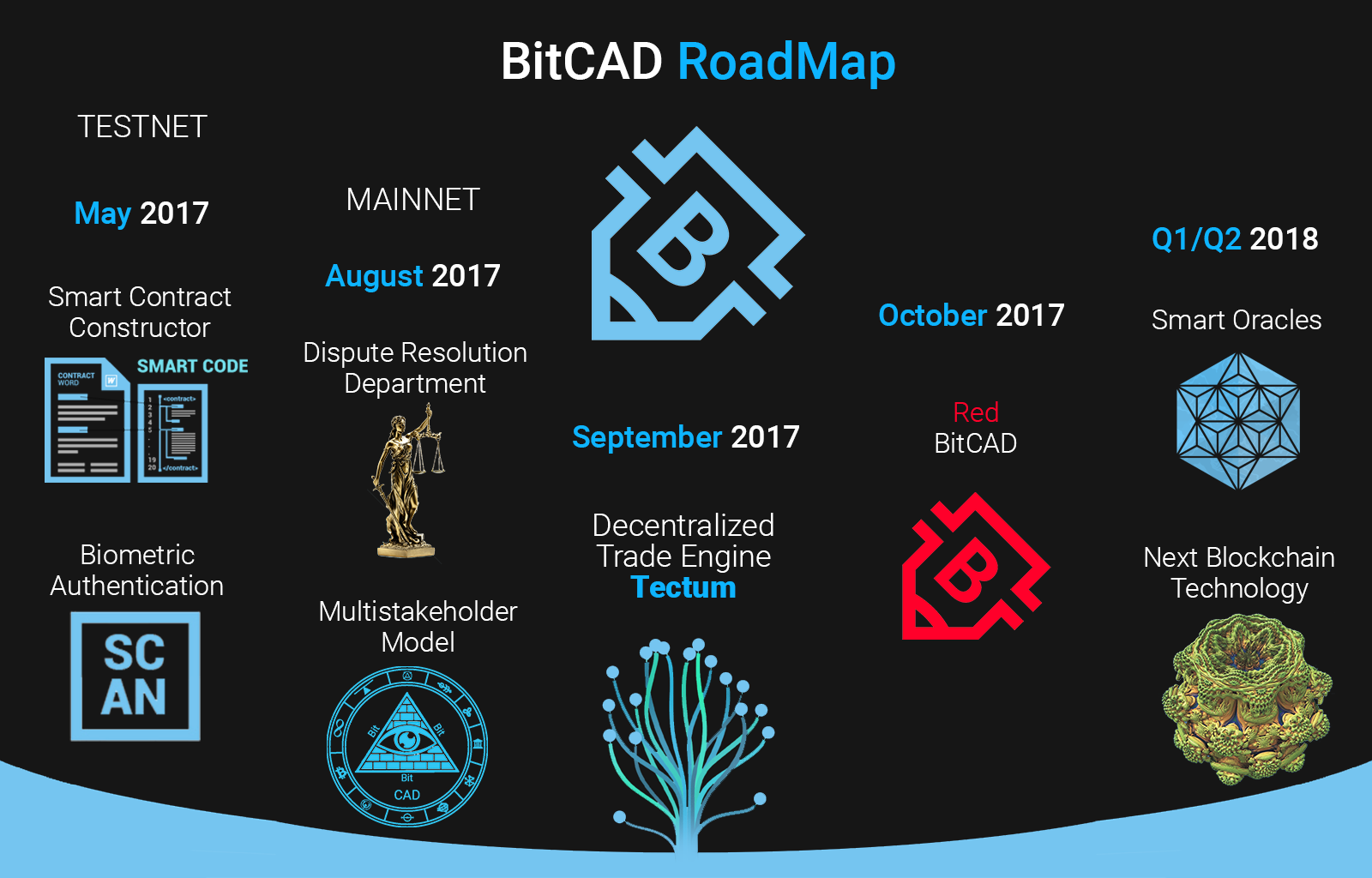 here you can see two main phases the testnet to be used for testing the system and the mainnet coming august 2017 to make bitcad fully operational