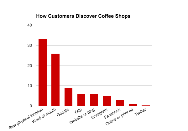 Creative coffee shop marketing strategies that cost less than 50 a coming to the most important question how can coffee shops work on their storefronts without burning a hole in their pocket here are a few simple malvernweather Gallery
