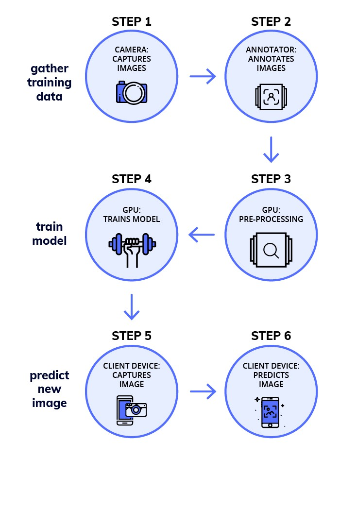 Workflow for building a deep learning model