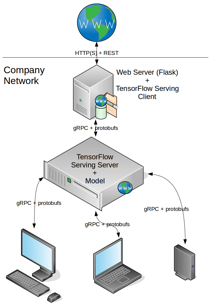 Creating rest api for tensorflow models becoming human artificial our adapter is a web server that hosts tensorflow serving client which is responsible for those transformations the positive we use an efficient malvernweather Images
