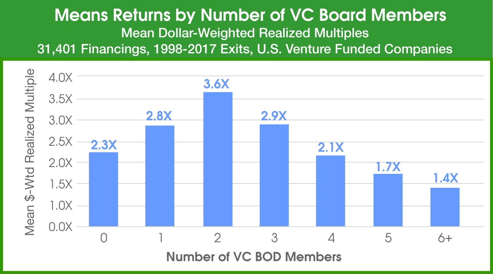 Too Many VC Cooks in the Kitchen? – VC by the Numbers – Medium