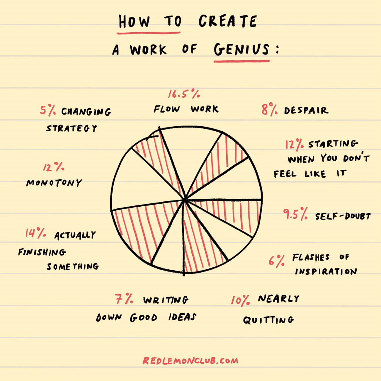 Ten drawings for creative people to motivate and inspire