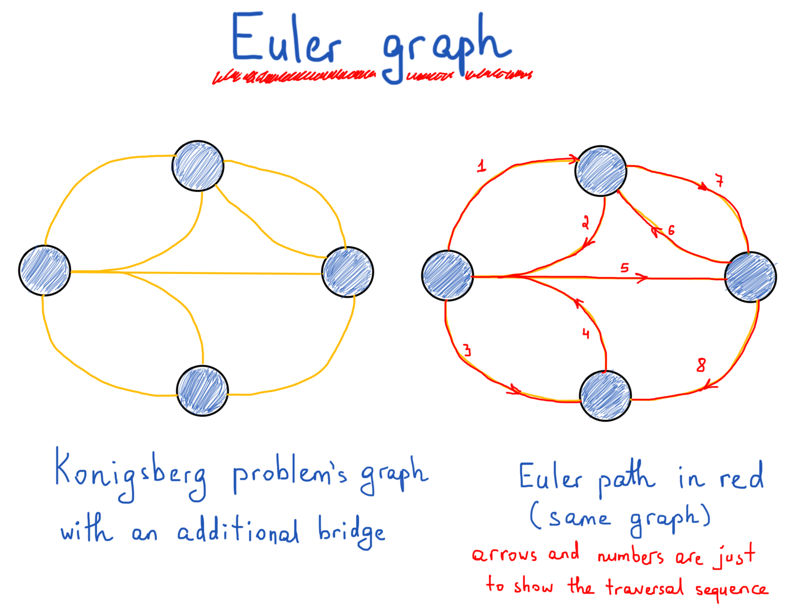 How To Think In Graphs An Illustrative Introduction Graph Theory Ok Here S A Diagram Of Use Simple On Off Switches Together With So Why Did We Discuss Knigsberg Bridges Problem And Euler The First Place Well Its Not Boring By Investigating