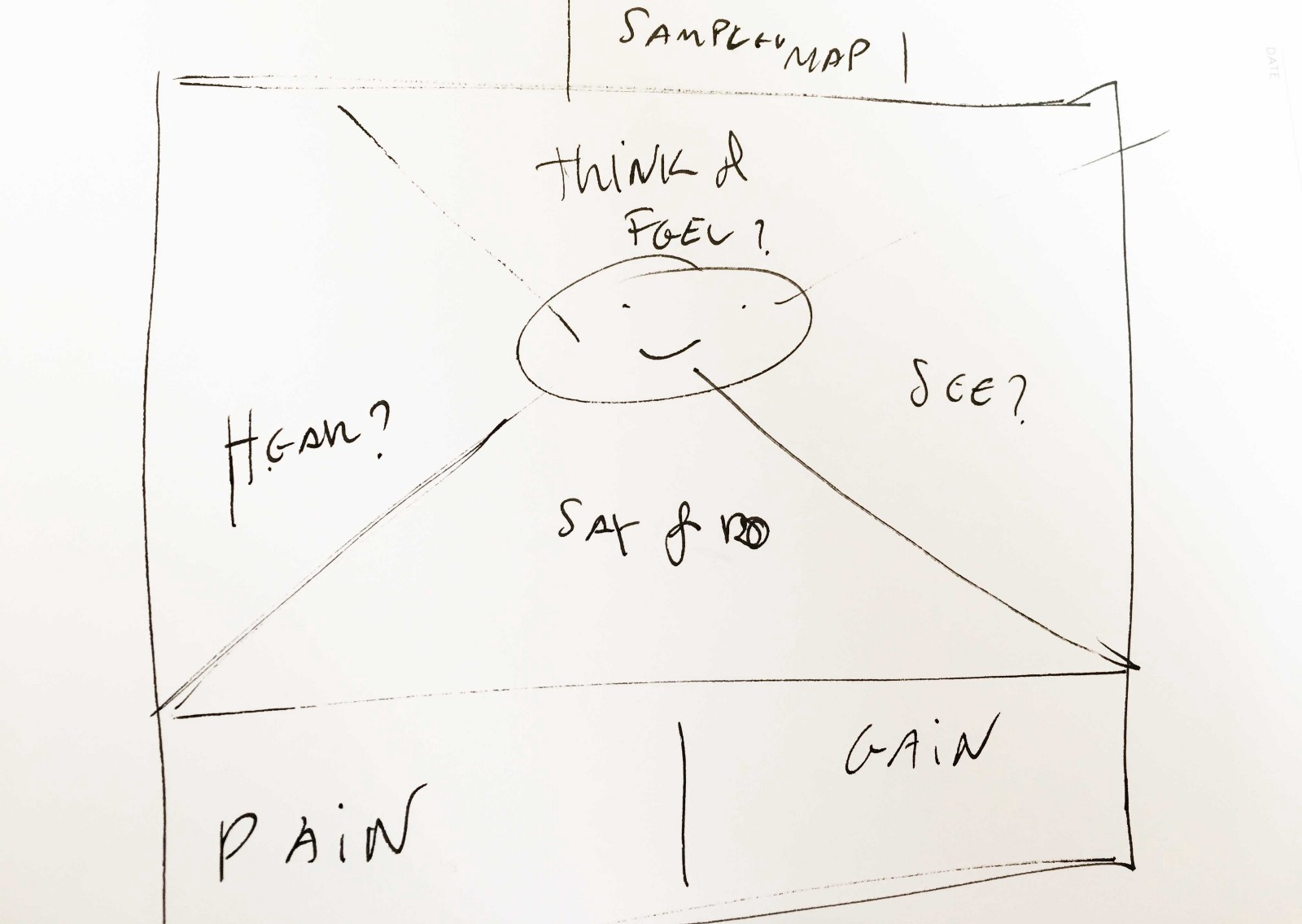 Design thinking not just another buzzword prototypr resources about empathy maps pronofoot35fo Image collections