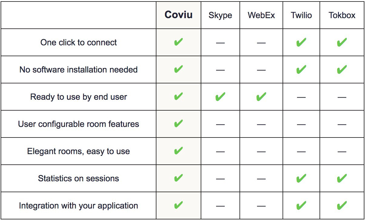 Feature comparison between Coviu, Skype, WebEx, Twilio and Tokbox.
