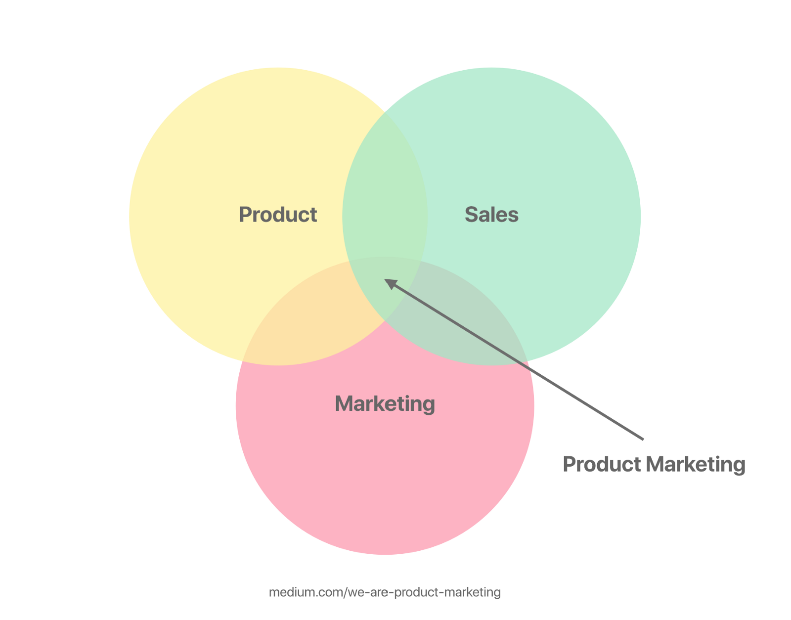 What Is Product Marketing Anyone We Are Product Marketing Medium