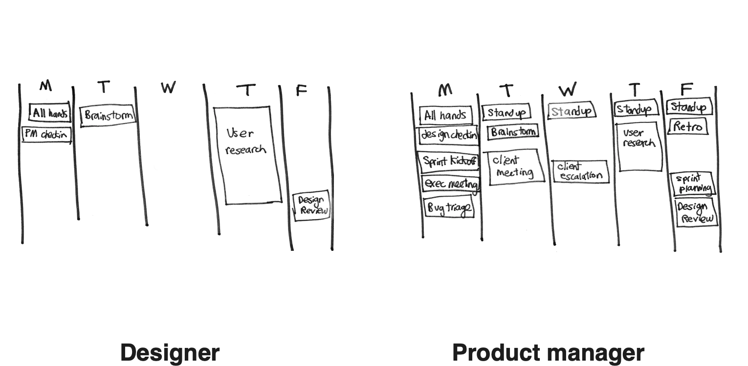 Reflections from a designer turned product manager: 6 unexpected differences