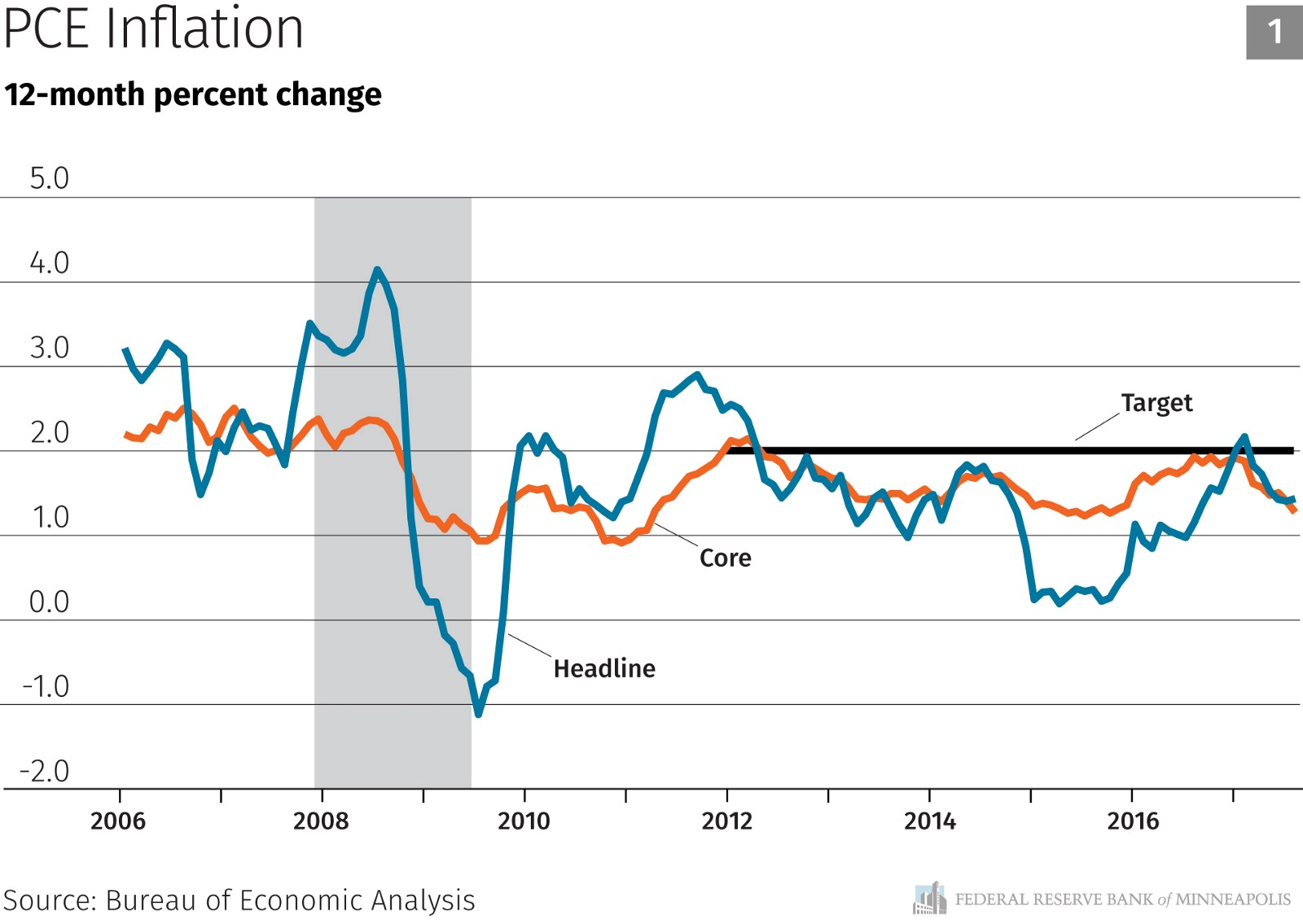 My take on inflation neel kashkari medium i believe the most likely causes of persistently low inflation are additional domestic labor market slack and falling inflation expectations pooptronica Choice Image