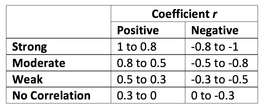 Data 101 correlation what is it and how do you use it for Correlation coefficient r table