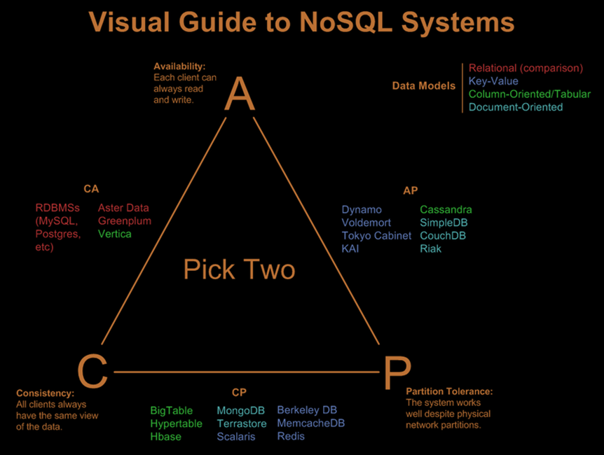Distributed Computing in Microservices: CAP Theorem