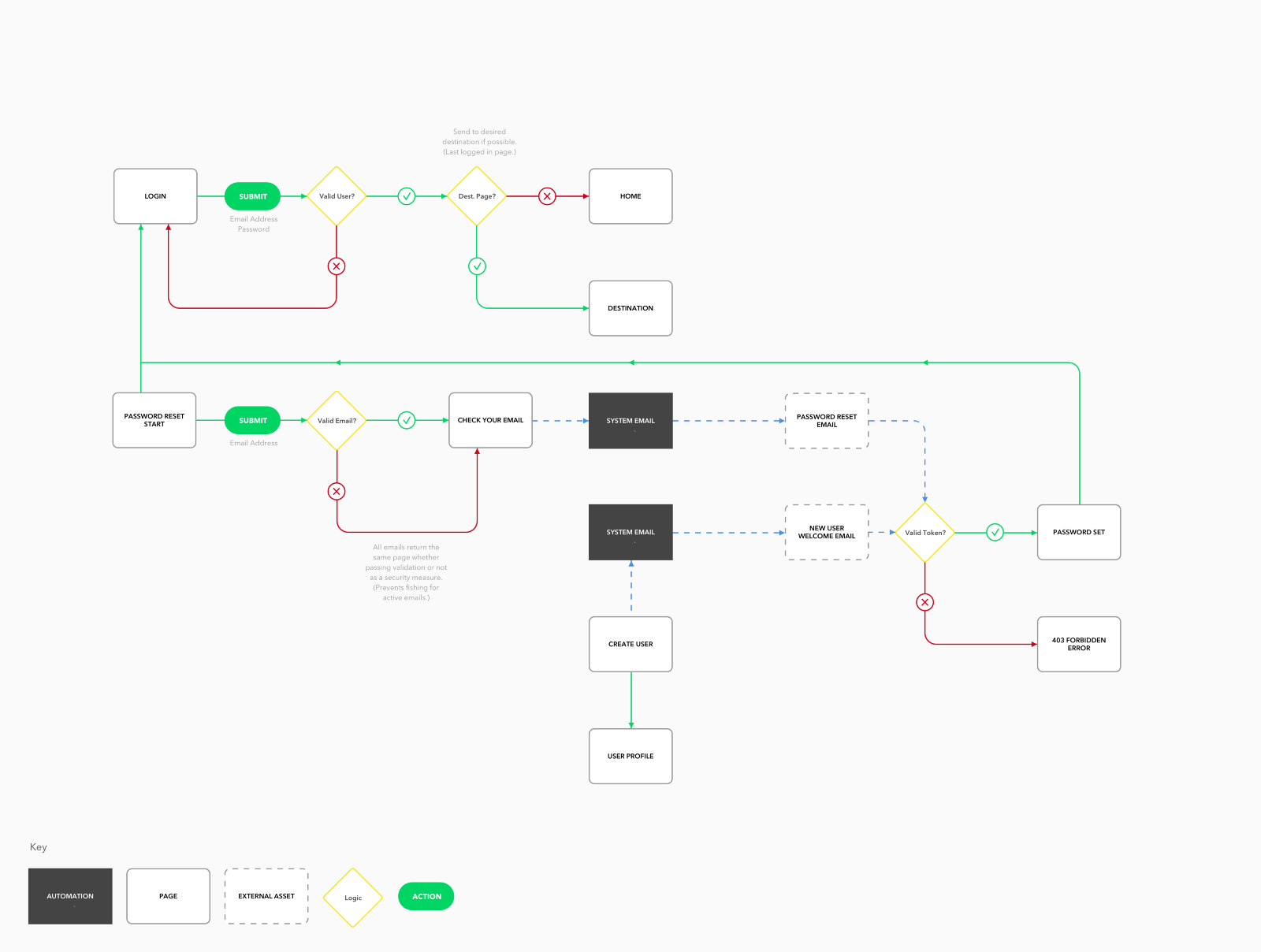 Ux Design On An Agile Team  Incremental User Flows