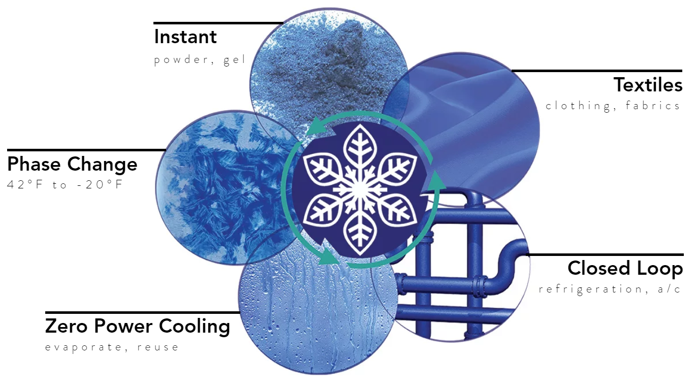 Frosty Tech, investment, Tony Bergida, 5 reasons to invest in Frosty Tech, Phase Change, Zero Power Cooling, Closed loop, textiles, instant cooling.