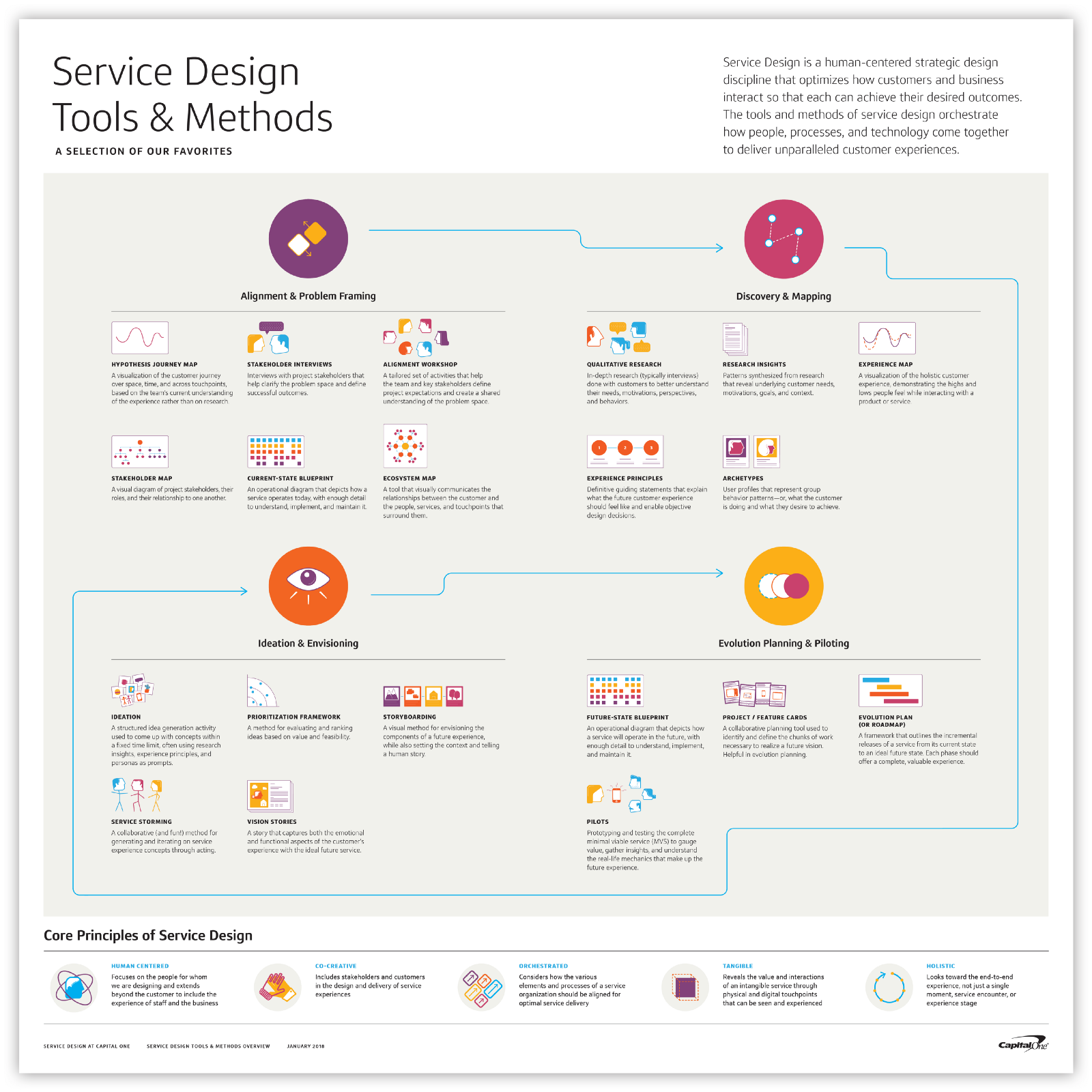 Service design tools methods one design community medium download the poster here or check out our mobile friendly version here malvernweather Gallery
