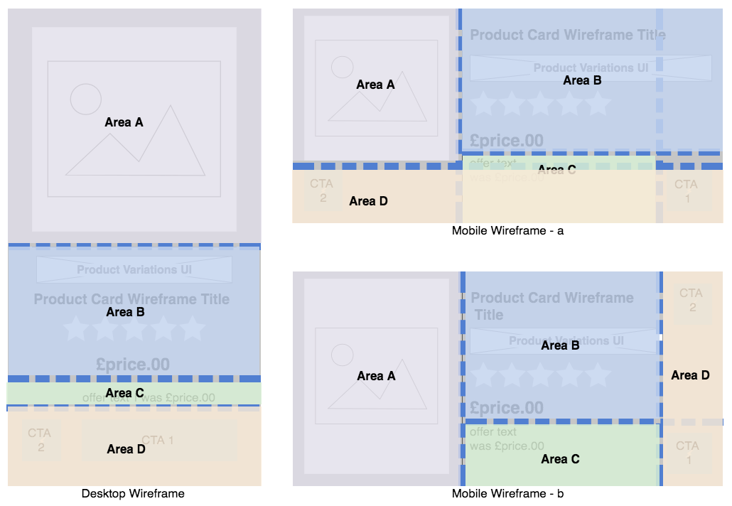 CSS Grid + Flexbox Solving Real-world Problems