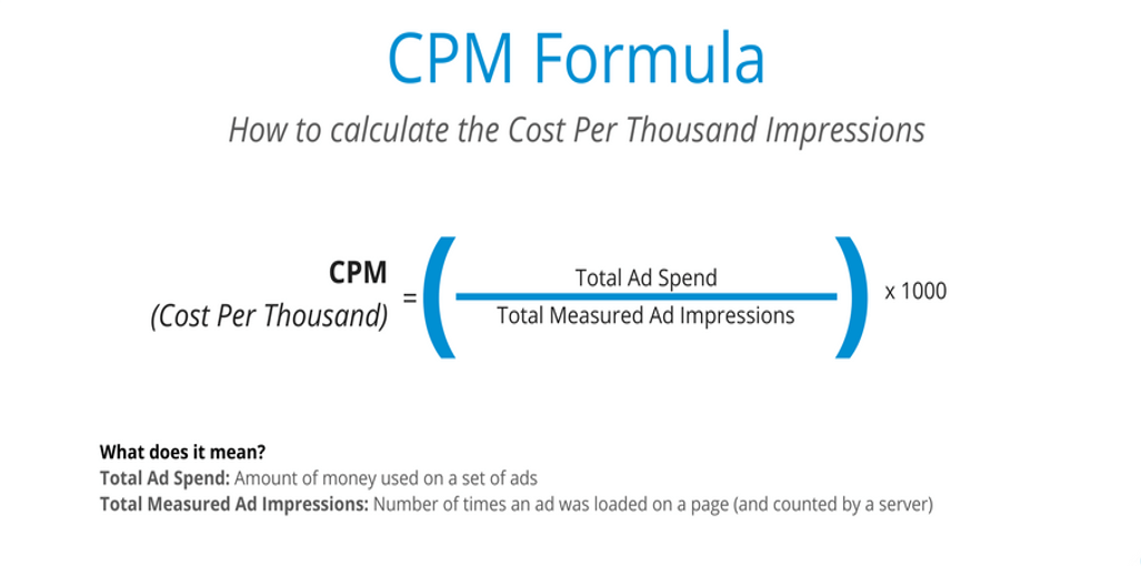 How CPM Rates Work
