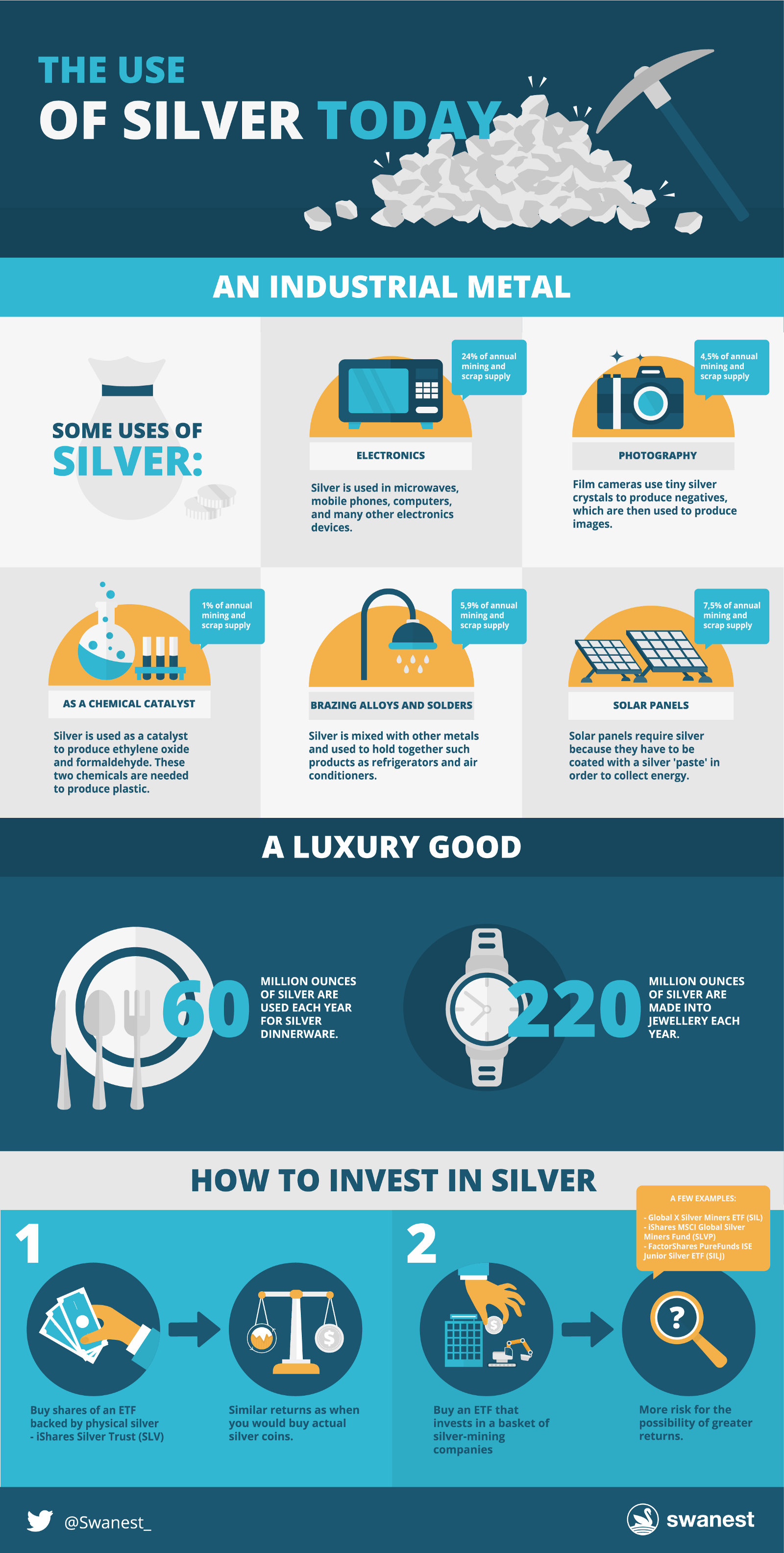 How To Invest In Gold And Other Commodities The Ultimate Guide Details About 1 Lb Scrap Cell Phone Circuit Boards Recovery Ii Share This Infographic On Your Website