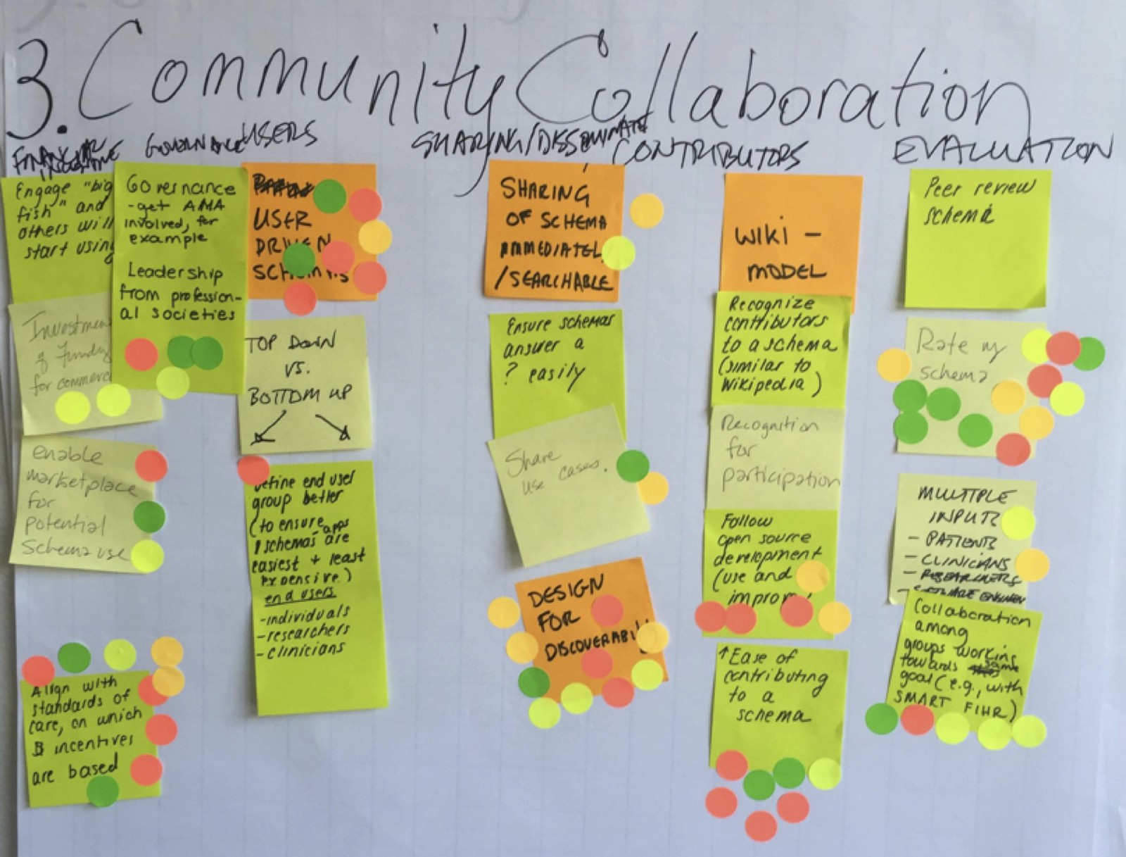 Design Thinking Methods Affinity Diagrams Star Are Useful For Basic Brainstorming About A Topic Or Voting Dots