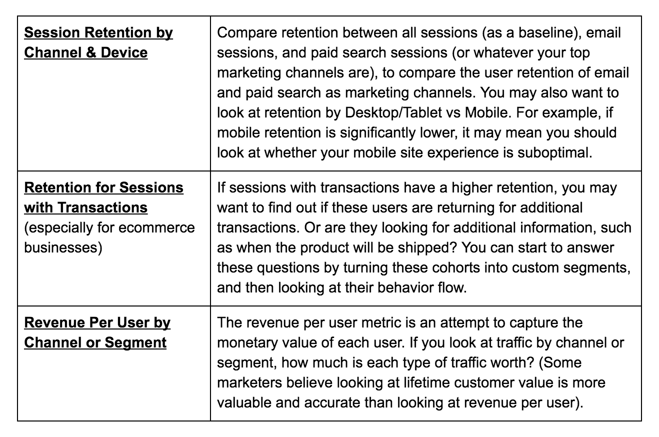 A Beginners Guide To Cohort Analysis The Most Actionable And Registered Users Of Site Do Not See These Ads Sessions With Transactions By Weekly Cohorts How Much Each Is Spending After Week