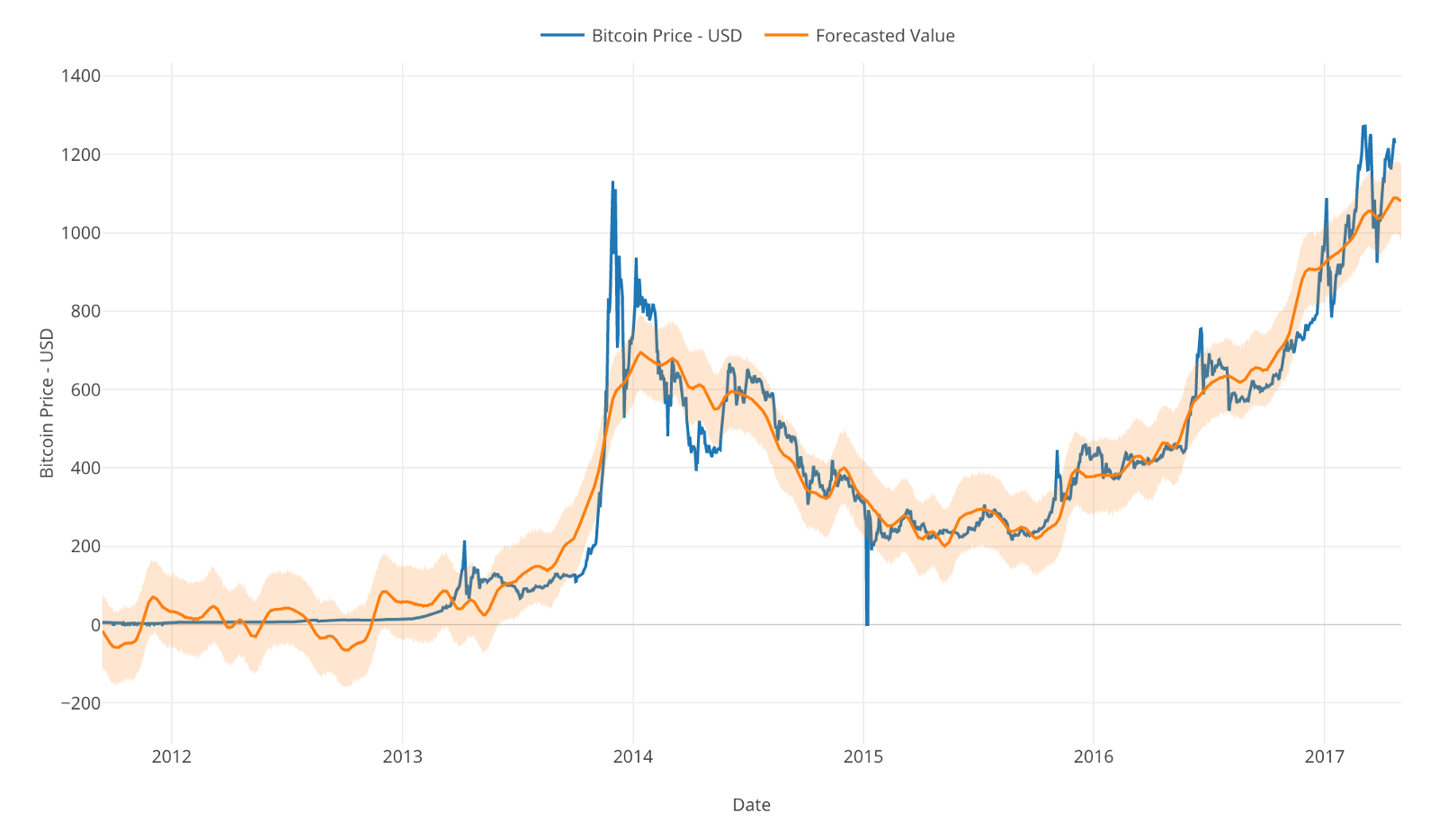 This Is Much Better Than Before And We Can See The Orange Line Of Forecasted Values Following Blue Actual Bitcoin Prices