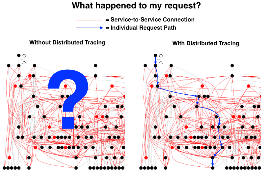 hit the ground running with distributed tracing core concepts
