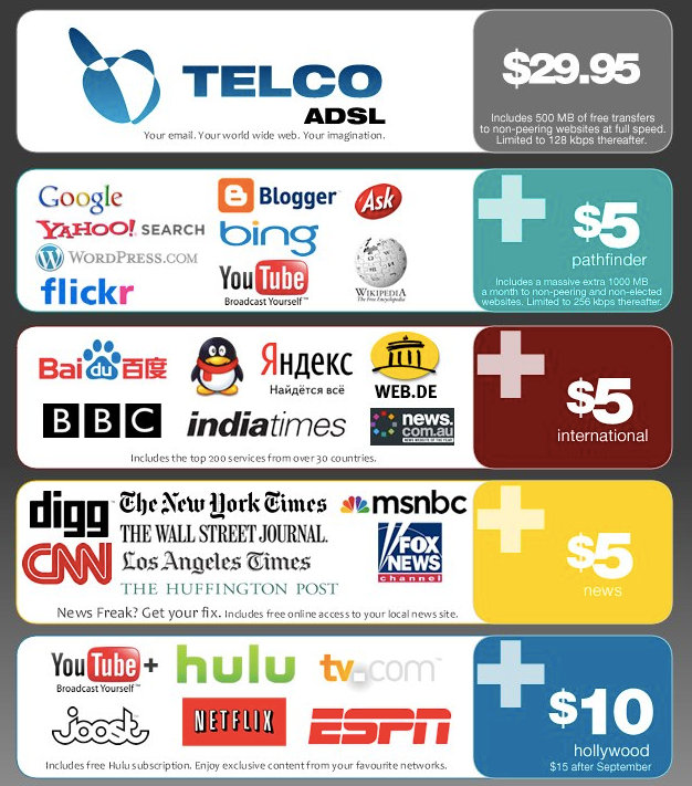 These Corporations Want To Lock Down The Internet And Give Us Access To  Nothing More Than A Few Walled Gardens. They Want To Burn Down The Library  Of ...