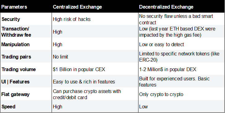 Cross Trading Cryptocurrencies Without Relying On Centralized