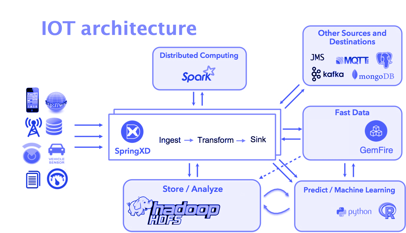 architecture for iot applications maheshwar ligade medium