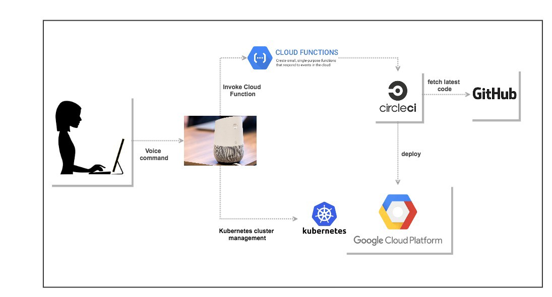 let u2019s talk deployments with google home  circleci and google container engine