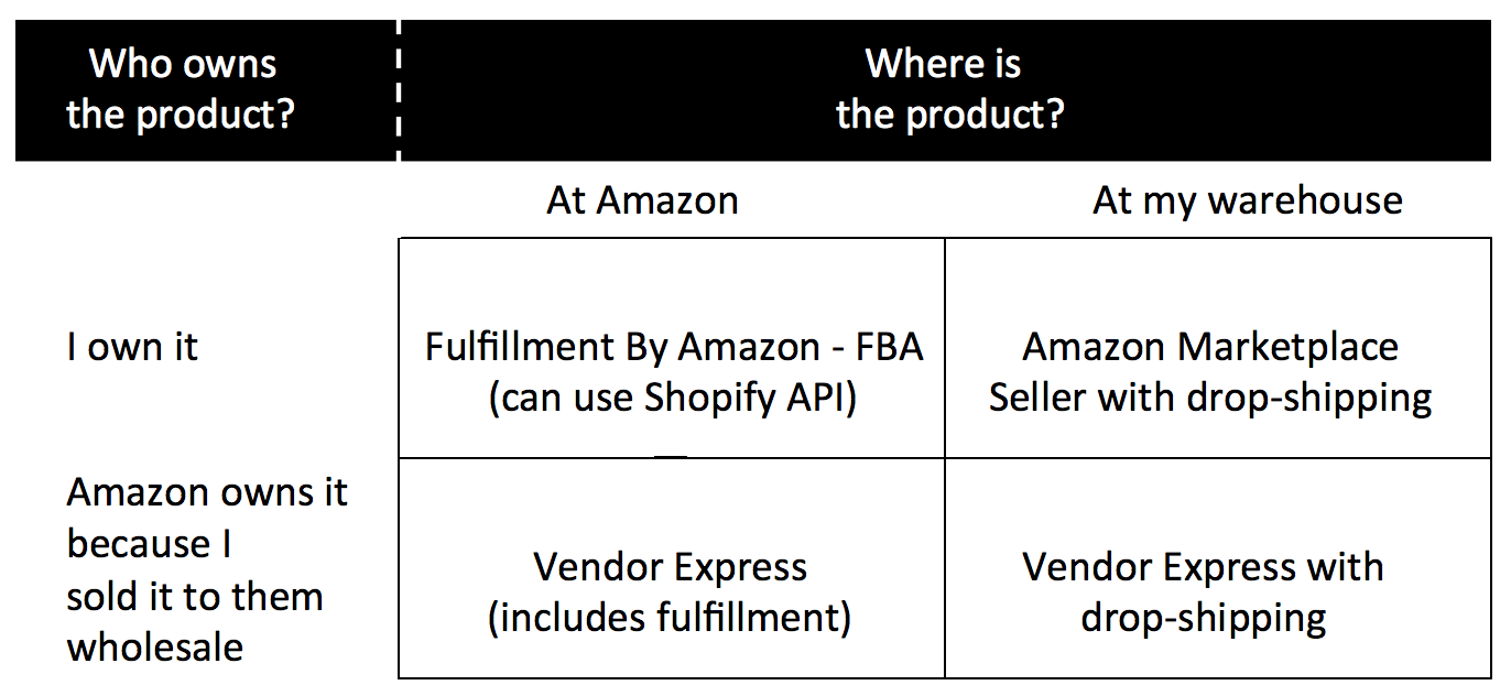 How Do 3rd Party Amazon Sellers Make Money Free Dropship