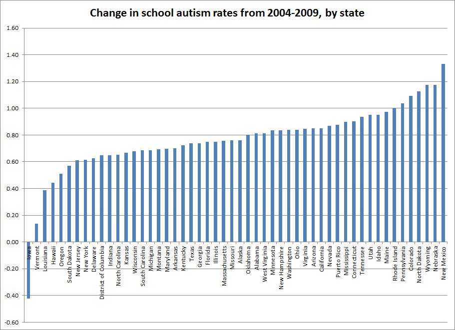 Increase In Autism Diagnoses Not >> We Know What S Causing A Rise In Autism Diagnoses And It S Not
