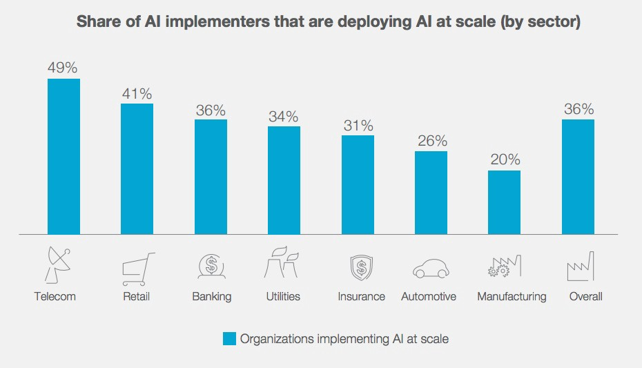 a report on the benefits of using artificial intelligence Artificial intelligence (ai) is the intelligence of machines it is about designing machines that can think  its benefits and risks should be carefully weighed .