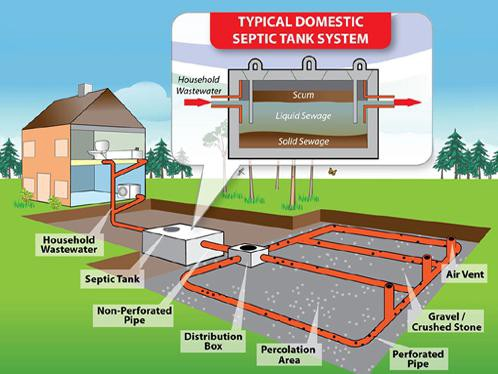 How septic tanks work and when to empty them waste for Design septic system