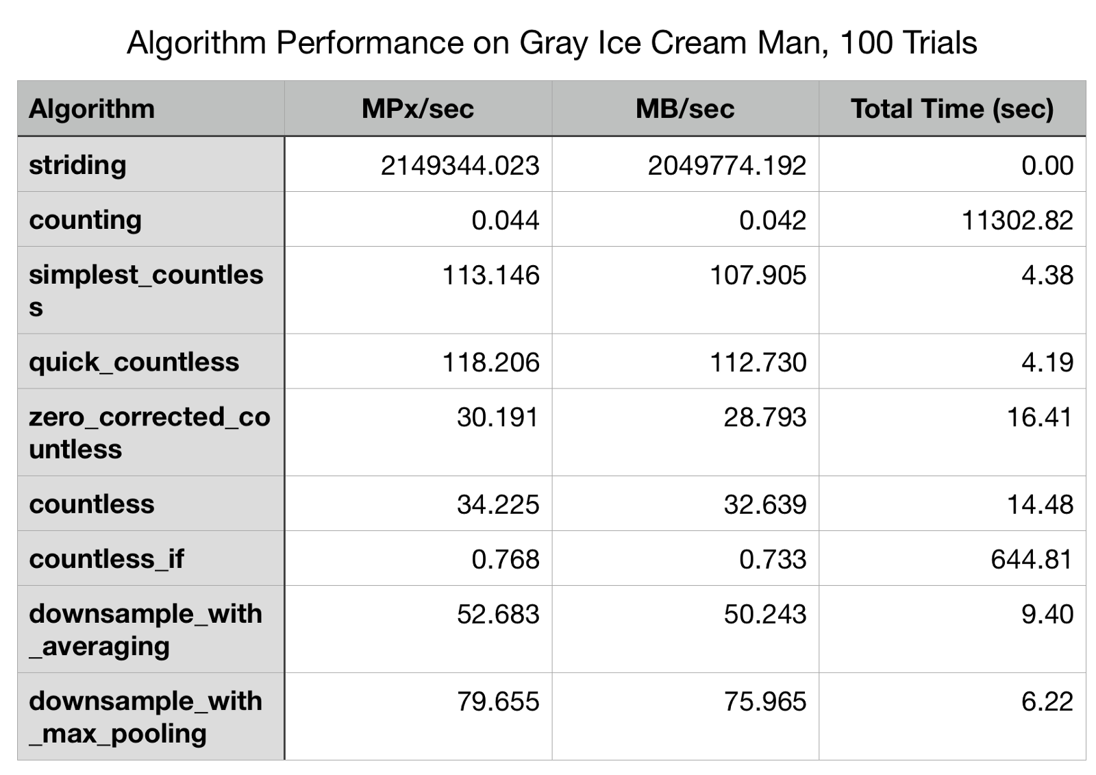 Countless high performance 2x downsampling of labeled images table 4 pythonnumpy algorithm performance on gray ice cream man gamestrikefo Images