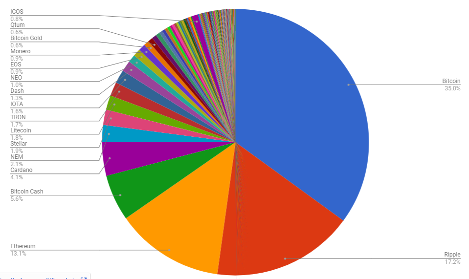 cryptocurrency market share pie chart