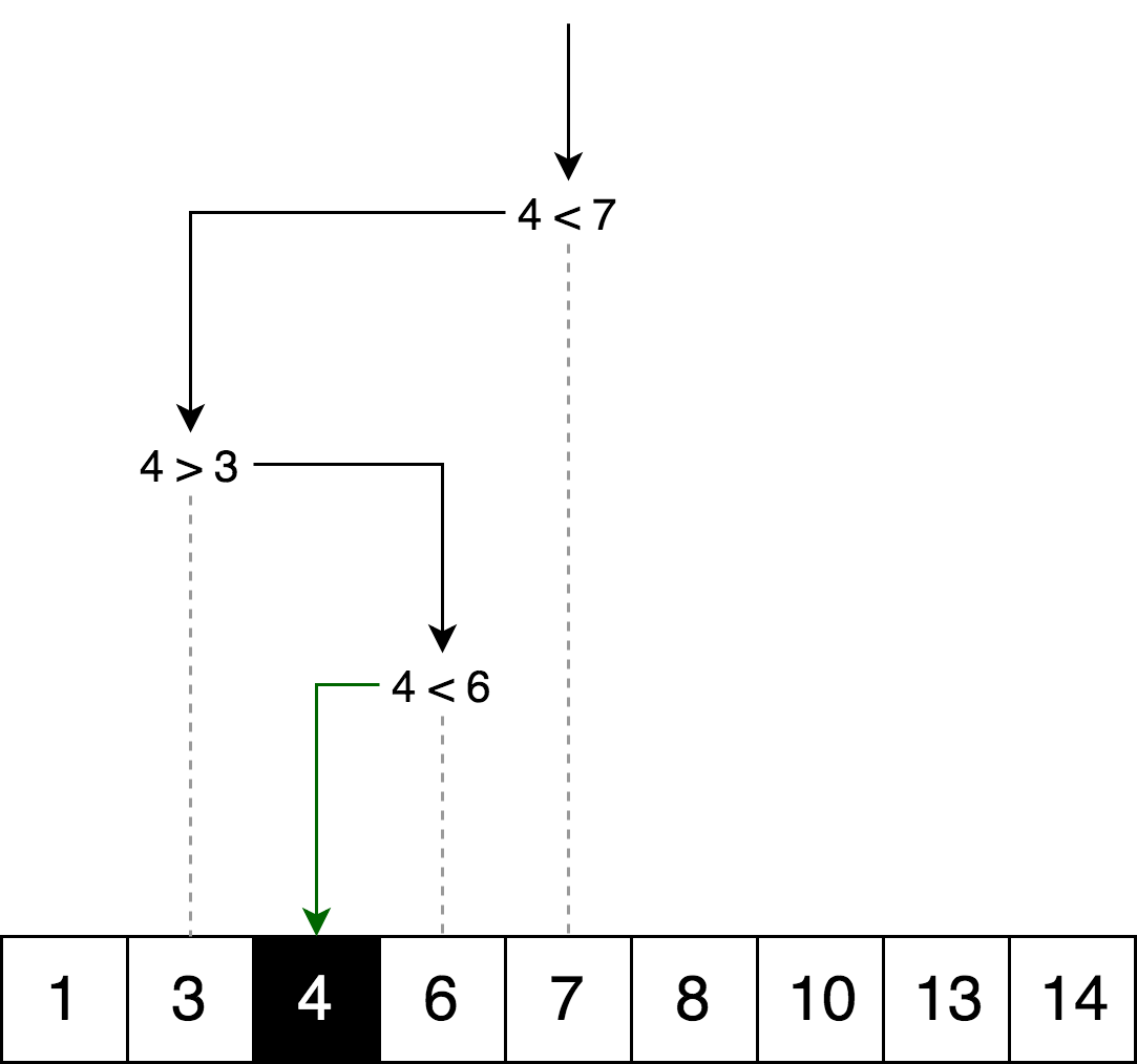 Dynamic Programming Vs Divide And Conquer Itnext Logic Tree Diagram Lets Draw The Same But In Form Of Decision