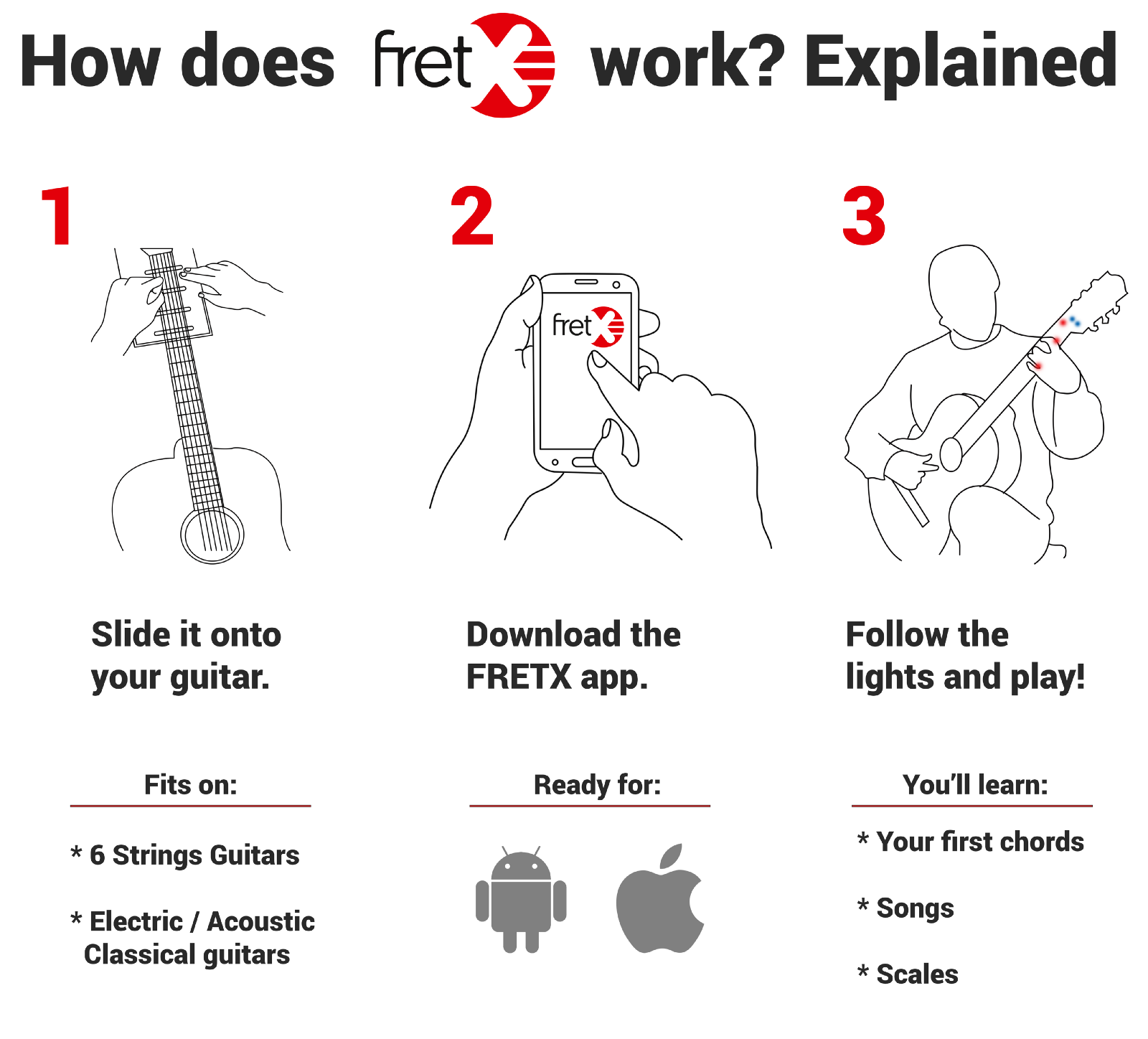 Fretx The Smart Device That Teaches You Guitar Media Kit