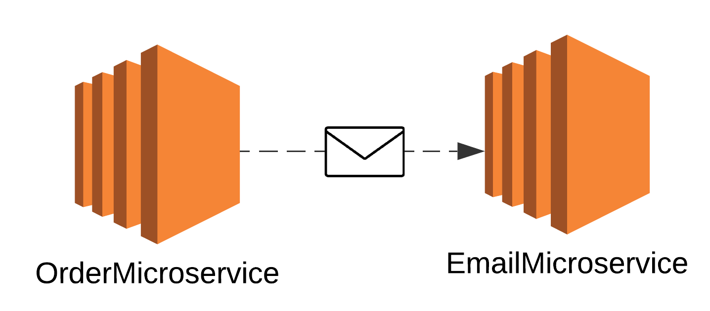 Sending event from OrderMicroservice to EmailMicroservice