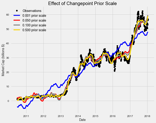 Time series analysis in python an introduction towards data science the effect of the changepoint prior scale can be illustrated by graphing predictions made with a range of values fandeluxe Gallery