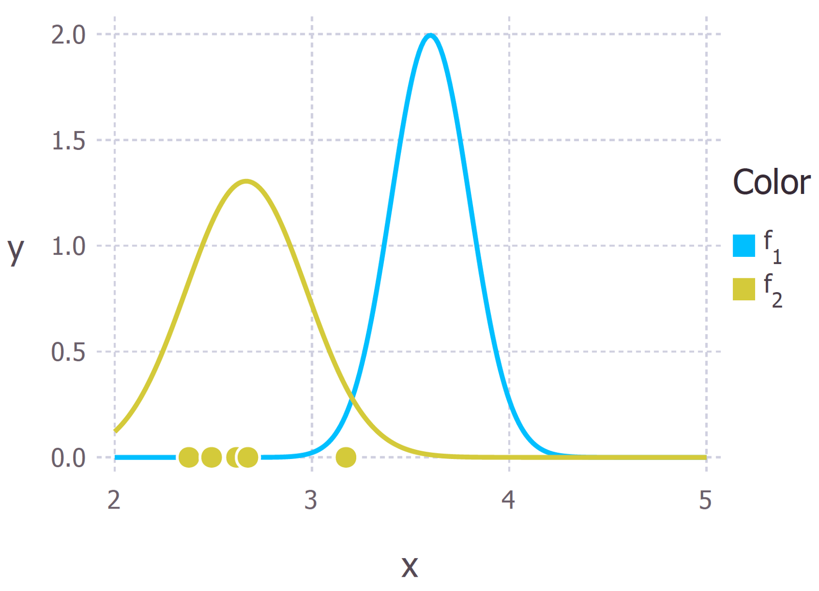 Probability Concepts Explained Bayesian Inference For Parameter Incase Anyone Is Interested In Fitting Some Here My Wiring Diagram Prior The Distance Of A Hydrogen Bond Blue And Likelihood Distribution Gold Derived From 5 Data Points