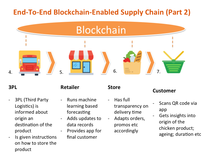 Blockchain Will Enable Data Storage Publicly Or Pseudo Anonymously In A Shared Database The Diagram Is Adapted For Chicken Meat Production Context From