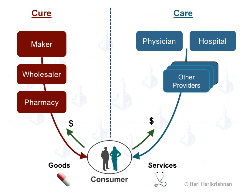 Supply Chain Of Cure And Care