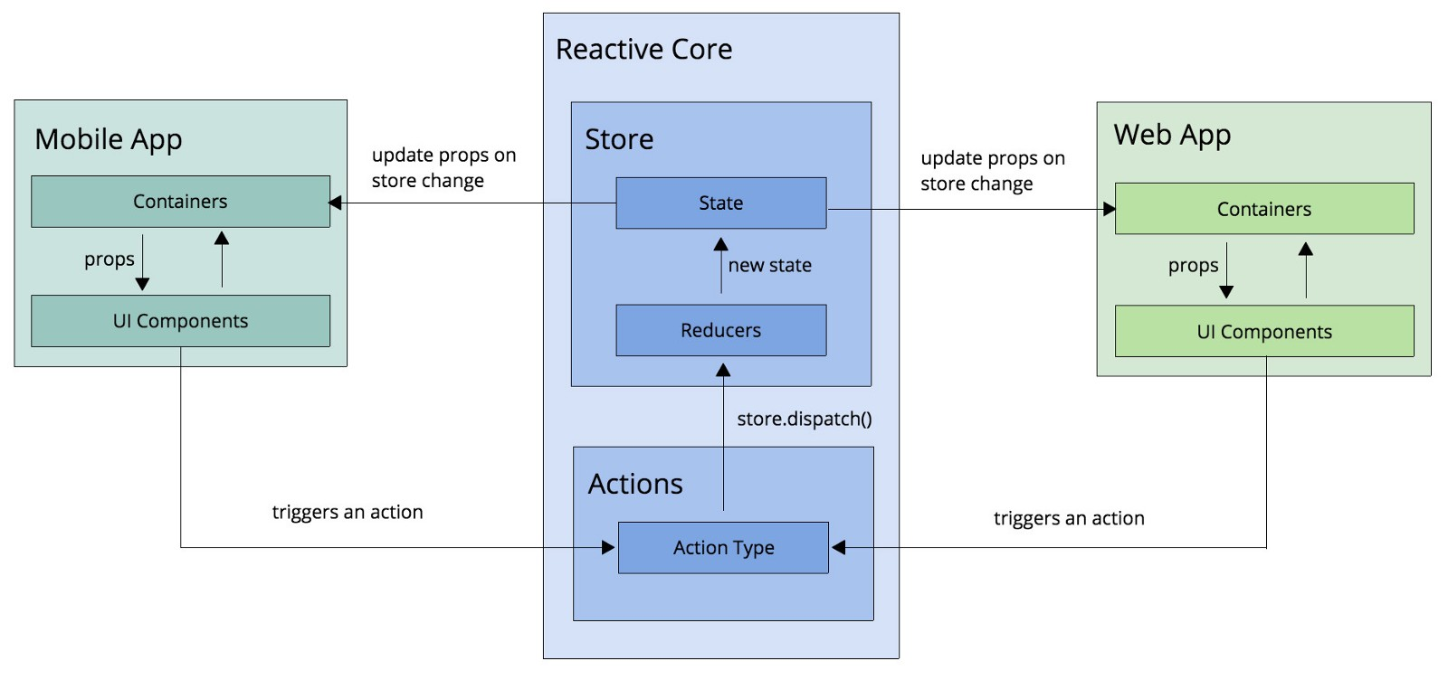 Reactive Core Architecture For React Native And React